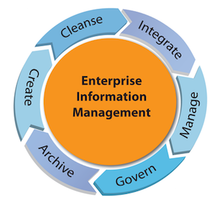 information management systems that support organizations Business firms and other organizations rely on information systems to carry out and manage their  databases support the operations and management functions of an.